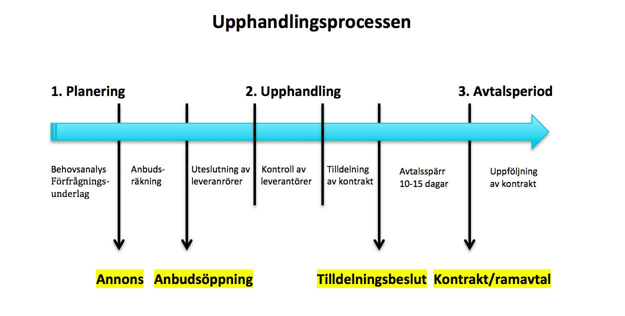 Upphandlingsprocess